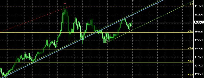 Инвестиции в золото восходящий тренд