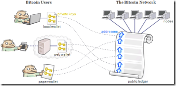 транзакции bitcoin
